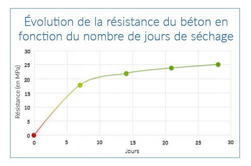 evolution resistance du beton